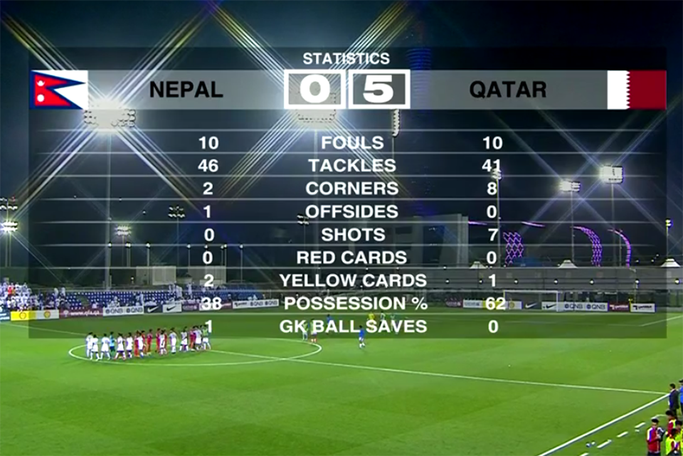 Nepal U23 Team's 0 Shot On Target Against Qatar U23