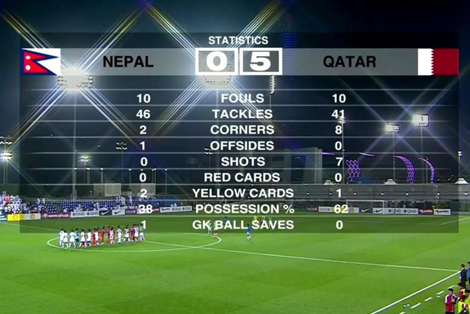 Nepal U23 Team's 0 Shot On Target Against Qatar U23